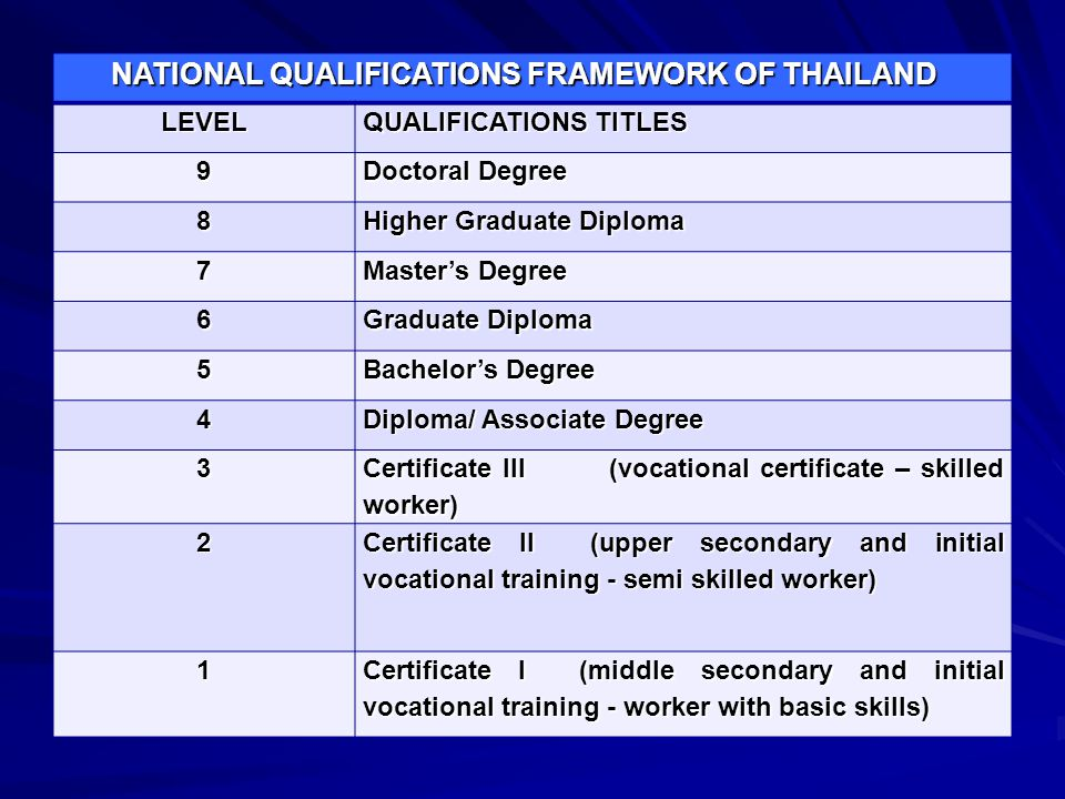 NATIONAL QUALIFICATIONS FRAMEWORK OF THAILAND