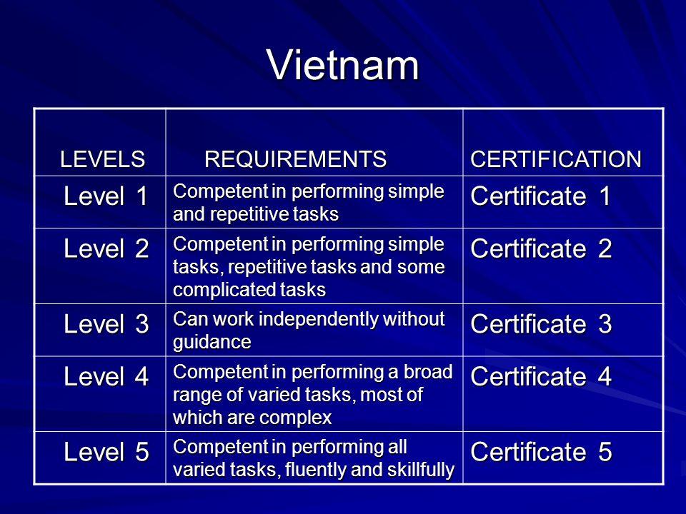 Vietnam Level 1 Certificate 1 Level 2 Certificate 2 Level 3