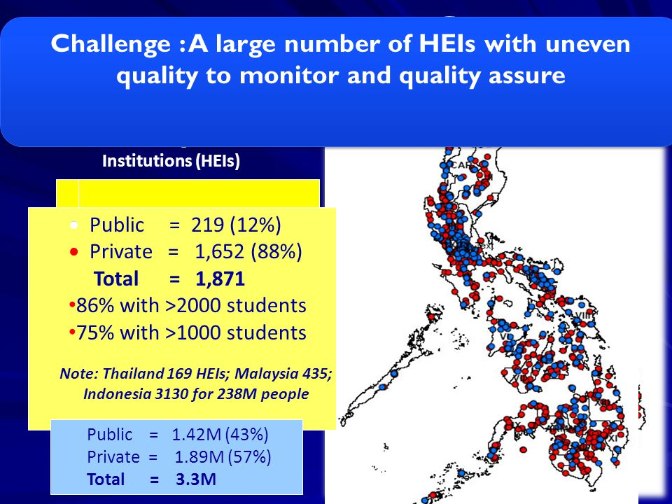 HALLENGE Challenge : A large number of HEIs with uneven quality to monitor and quality assure. Private = 1,652 (88%)