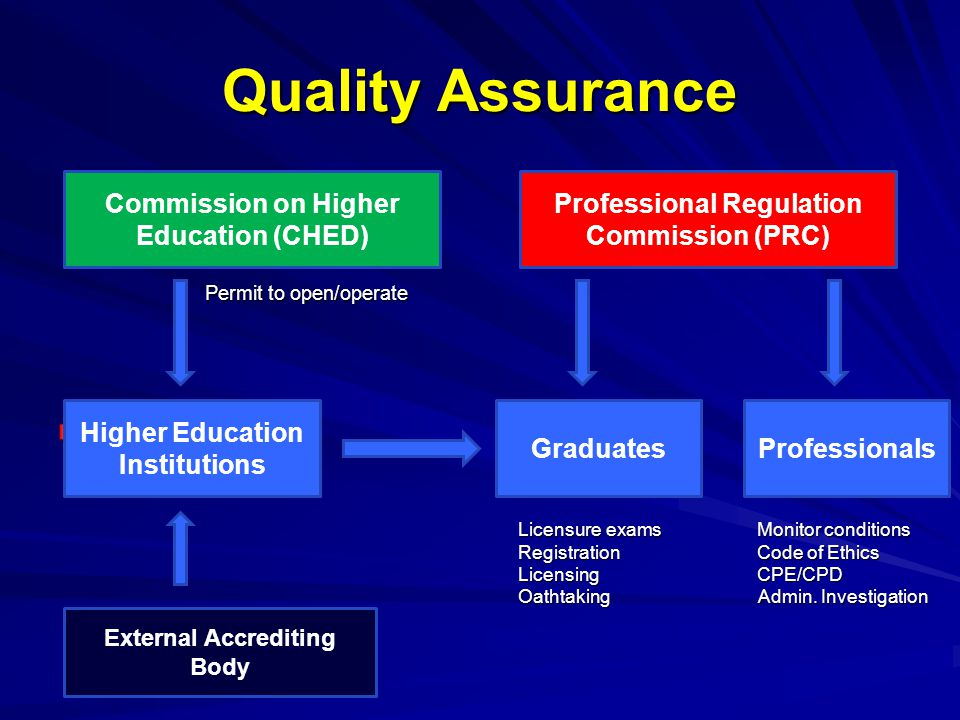 Quality Assurance Permit to open/operate