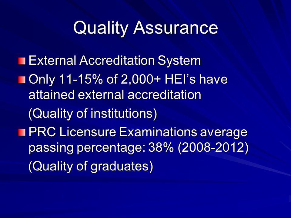 Quality Assurance External Accreditation System
