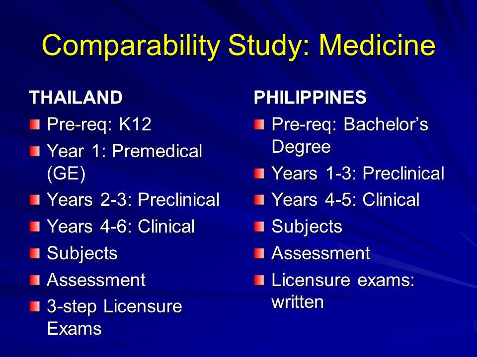 Comparability Study: Medicine