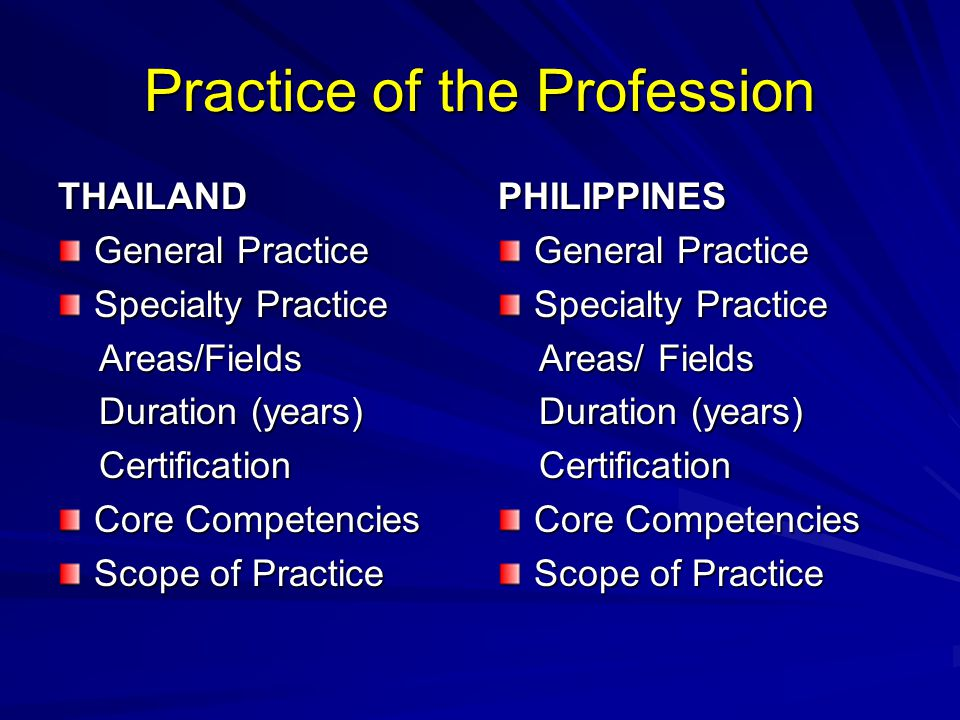 Practice of the Profession