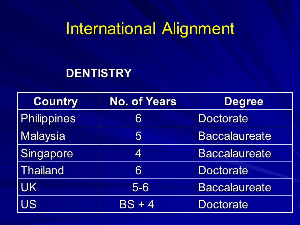 International Alignment