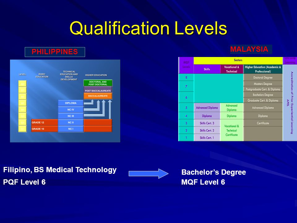 Qualification Levels MALAYSIA PHILIPPINES