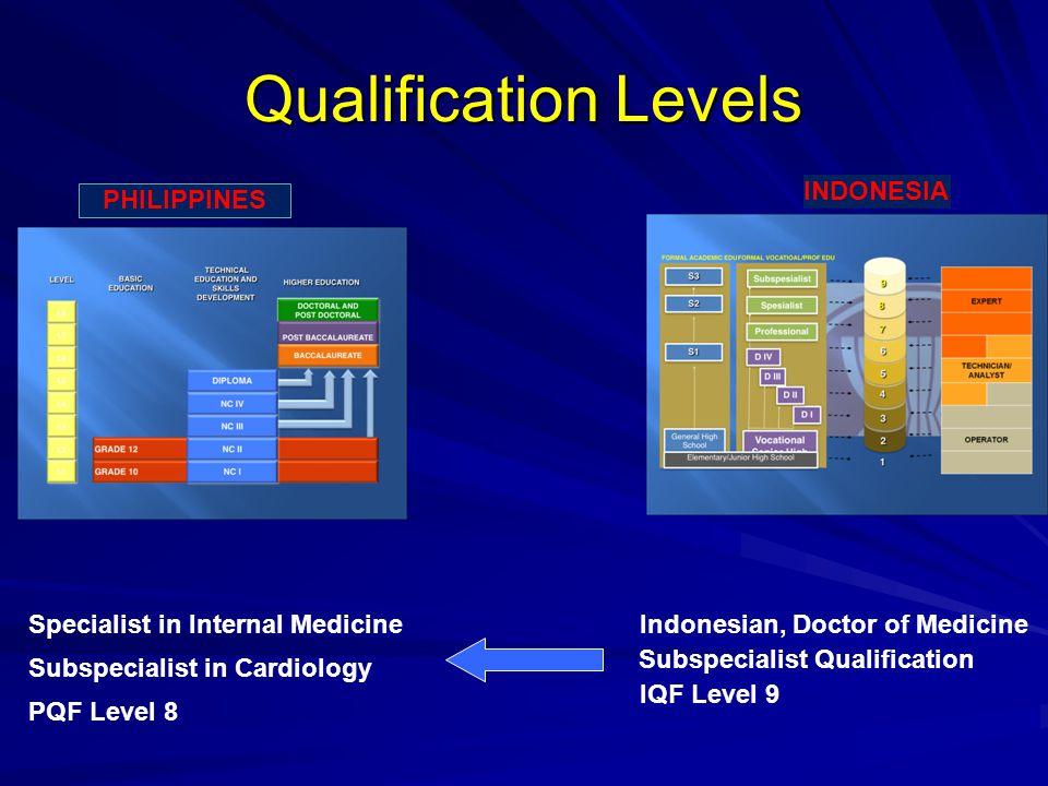 Qualification Levels INDONESIA PHILIPPINES