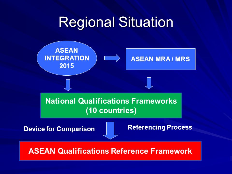 Regional Situation National Qualifications Frameworks (10 countries)