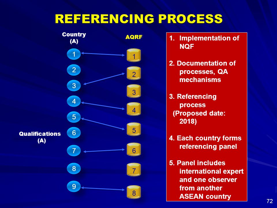 REFERENCING PROCESS Implementation of NQF