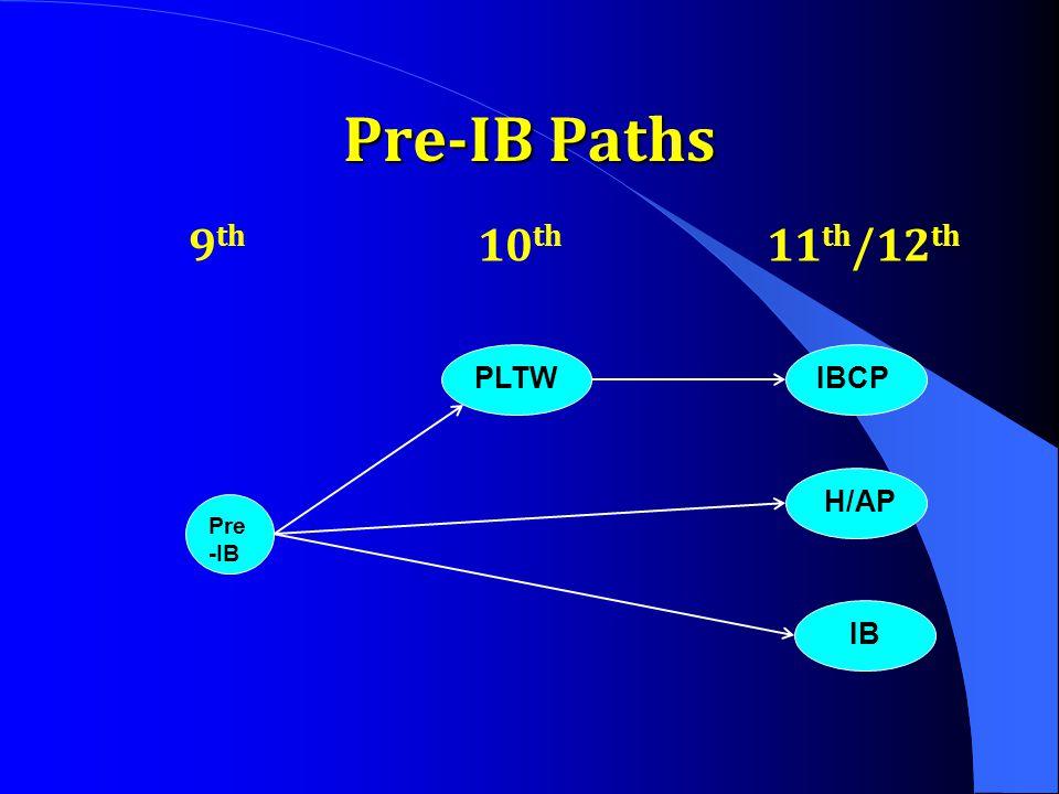 Pre-IB Paths 9th 10th 11th/12th PLTW IBCP H/AP Pre-IB IB