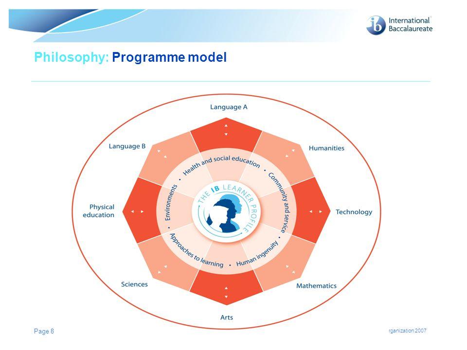 Philosophy: Programme model