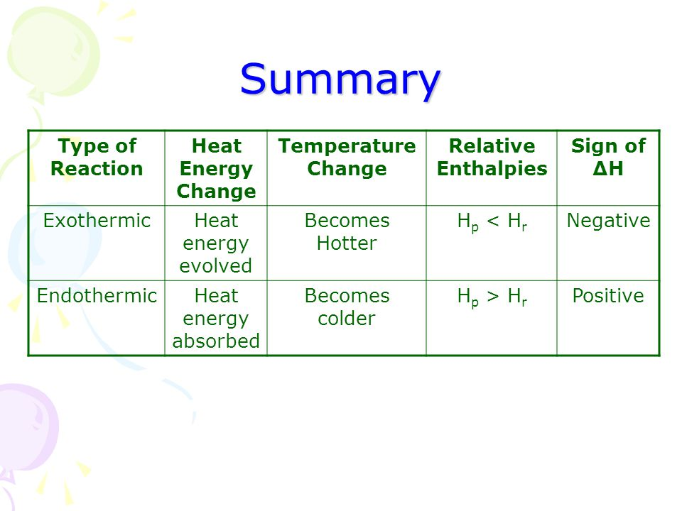 Summary Type of Reaction Heat Energy Change Temperature Change