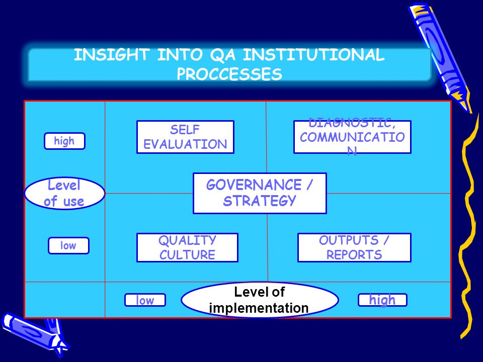 INSIGHT INTO QA INSTITUTIONAL PROCCESSES