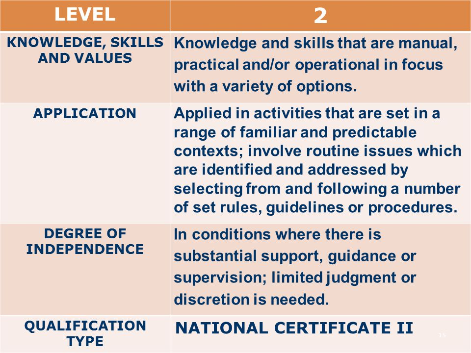 KNOWLEDGE, SKILLS AND VALUES DEGREE OF INDEPENDENCE