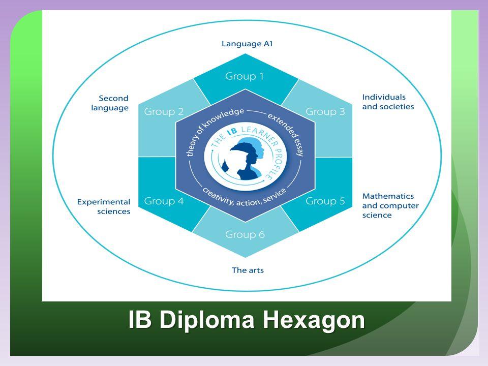 IB Diploma Hexagon