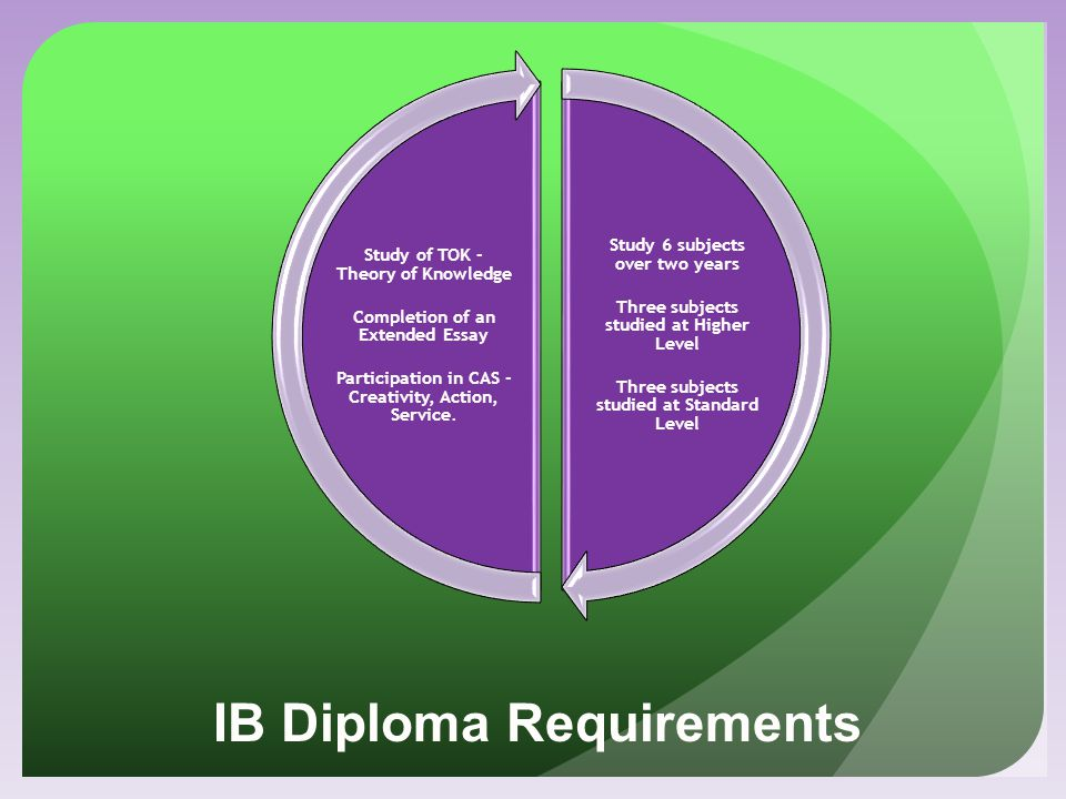 IB Diploma Requirements