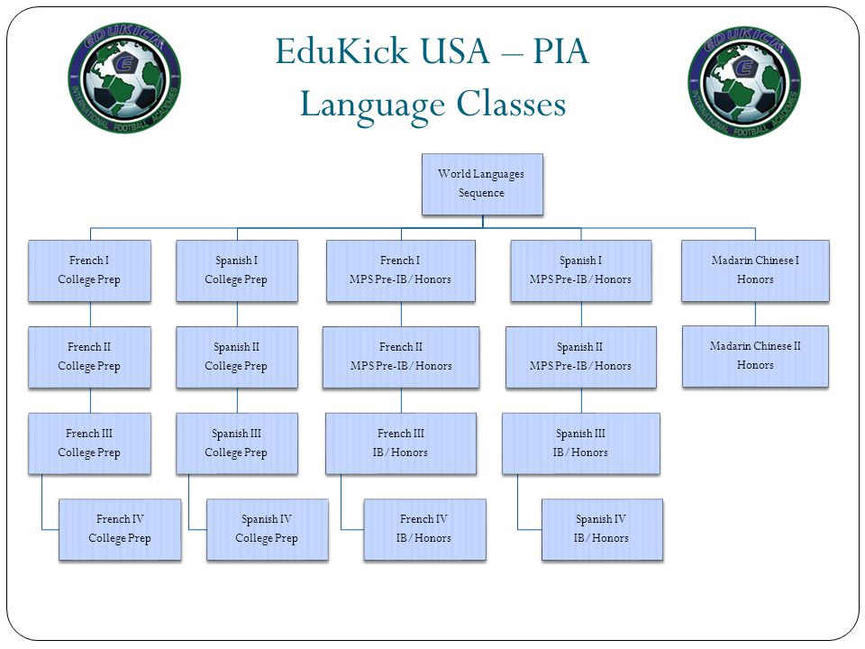 EduKick USA – PIA Language Classes World Languages Sequence French I
