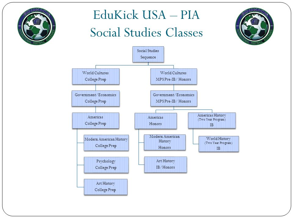 EduKick USA – PIA Social Studies Classes