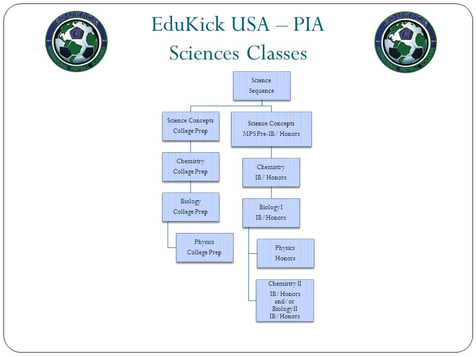 EduKick USA – PIA Sciences Classes
