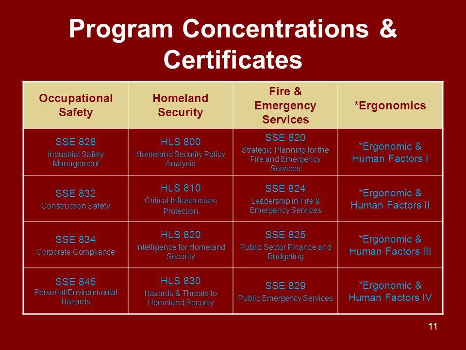 Program Concentrations & Certificates
