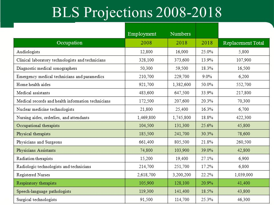 BLS Projections 2008-2018 Employment Numbers Occupation 2008 2018