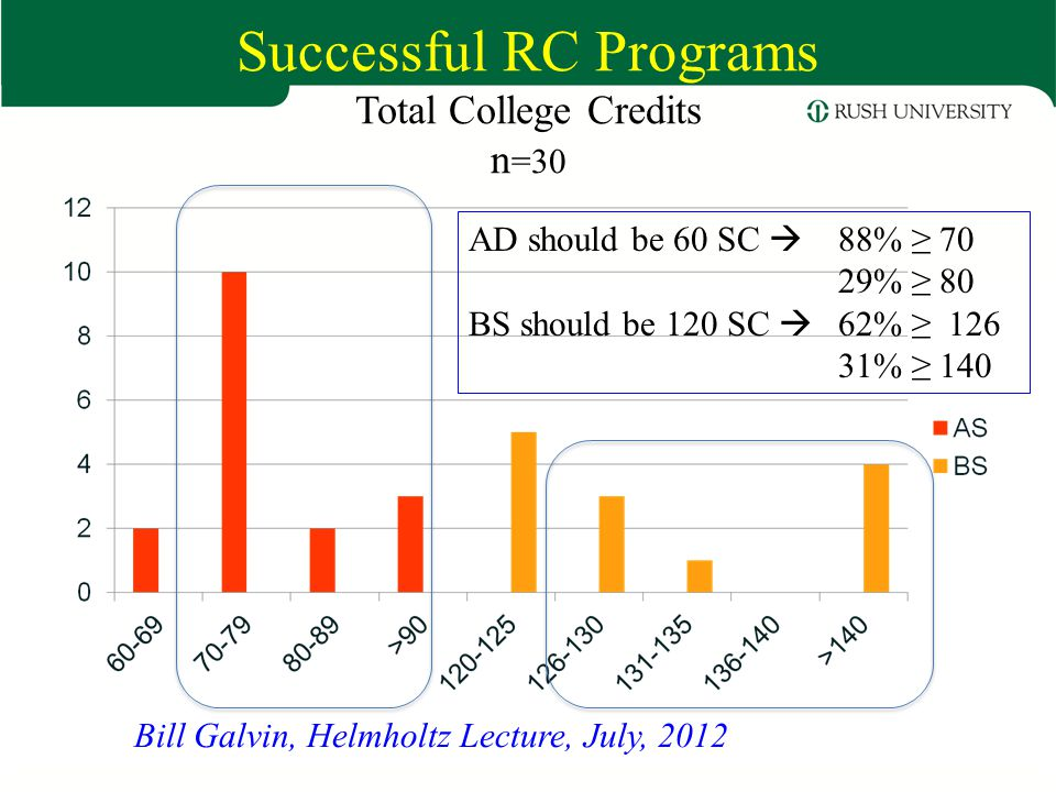 Successful RC Programs Total College Credits n=30