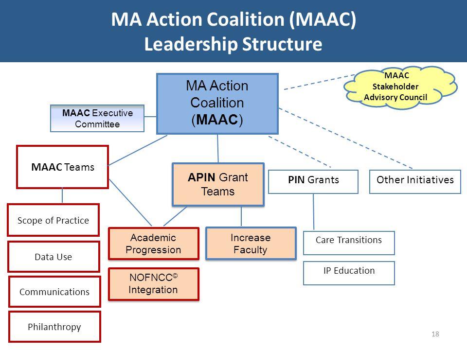 MA Action Coalition (MAAC) MA Action Coalition (MAAC)