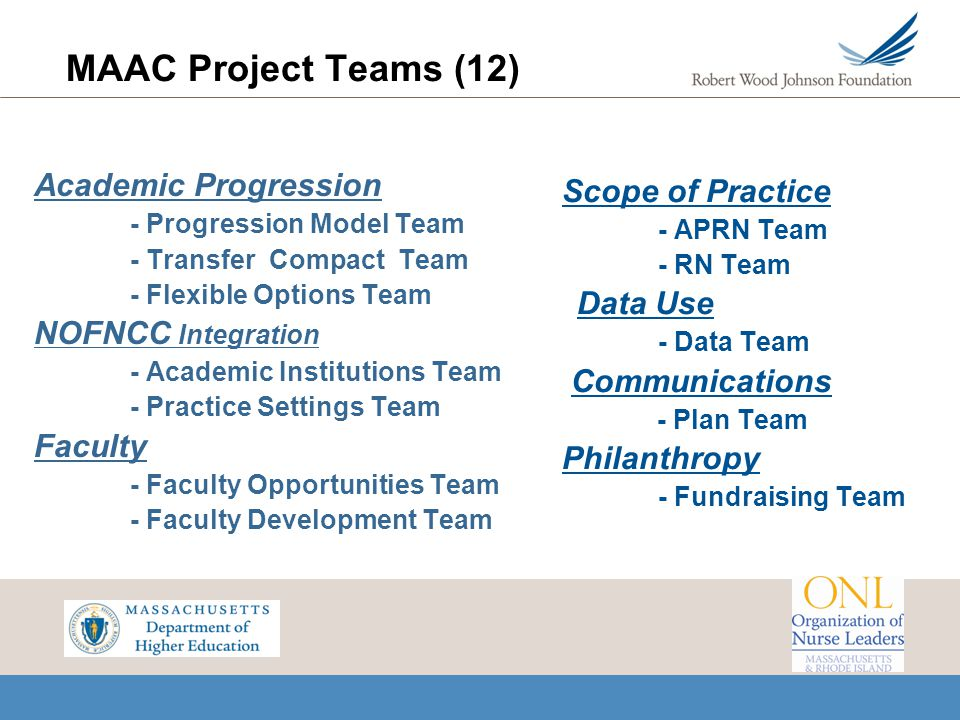 MAAC Project Teams (12) Academic Progression Scope of Practice