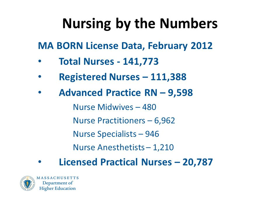Nursing by the Numbers MA BORN License Data, February 2012