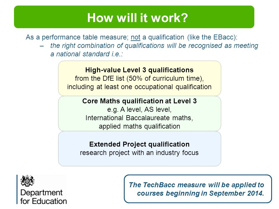 RESTRICTED POLICY How will it work As a performance table measure; not a qualification (like the EBacc):