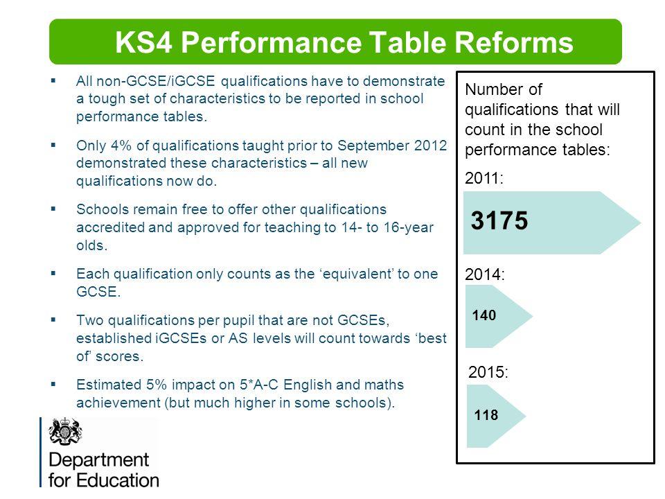 KS4 Performance Table Reforms