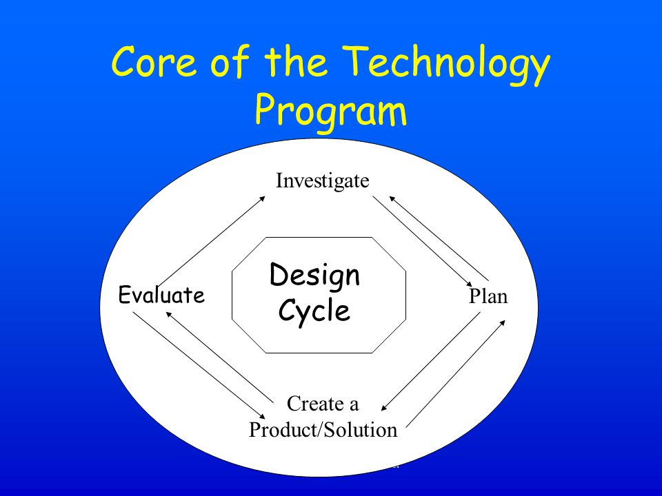 Core of the Technology Program
