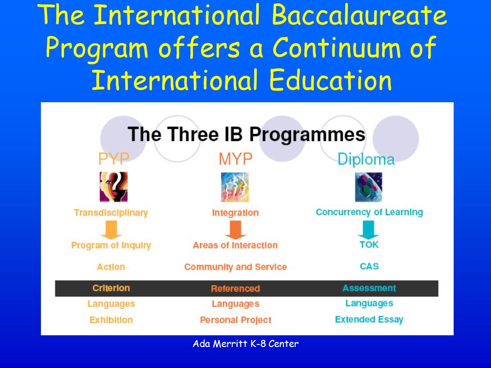 The International Baccalaureate Program offers a Continuum of International Education