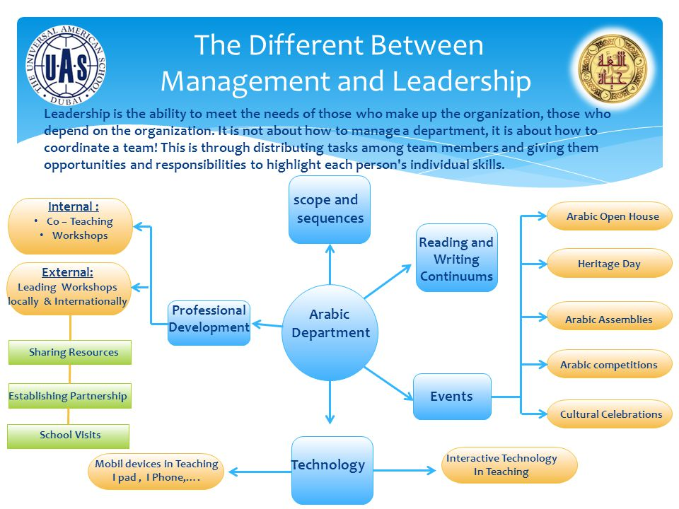 The Different Between Management and Leadership