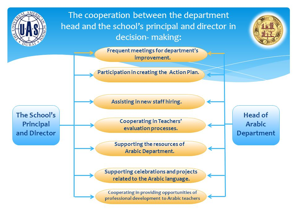 The cooperation between the department head and the school's principal and director in decision- making: