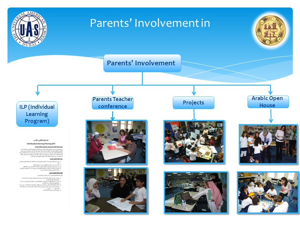 Parents' Involvement in