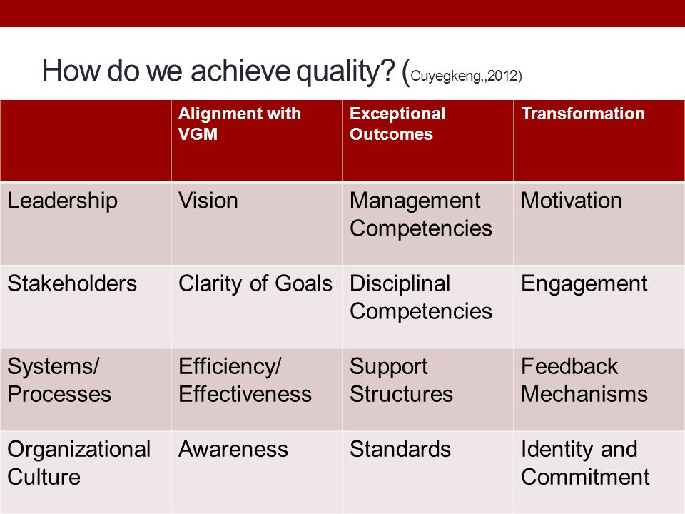 How do we achieve quality (Cuyegkeng,,2012)