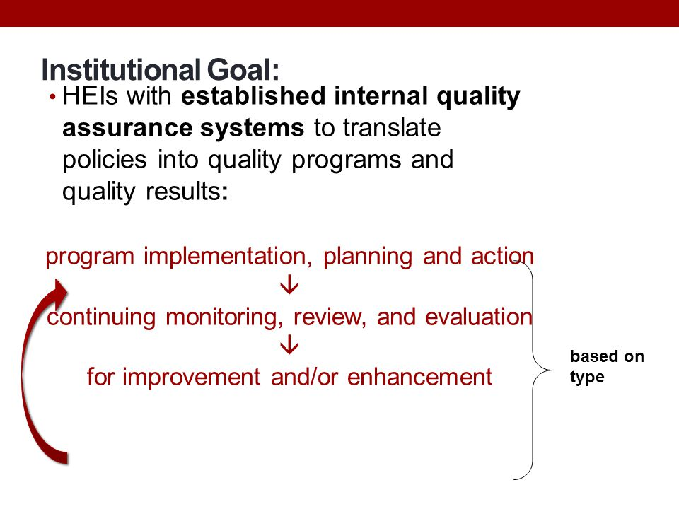 Institutional Goal: HEIs with established internal quality assurance systems to translate policies into quality programs and quality results: