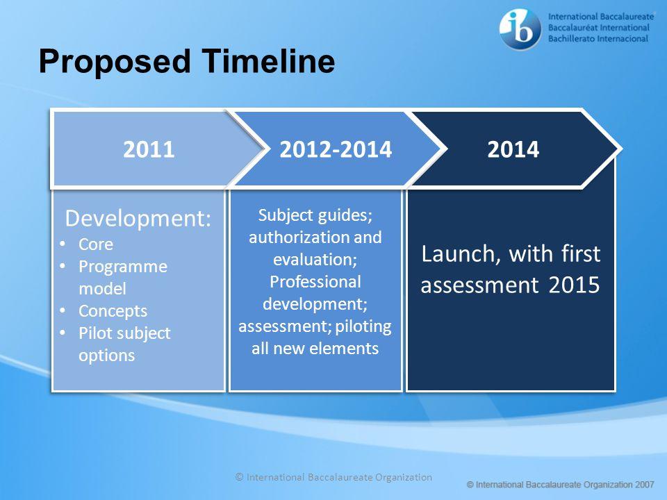 Proposed Timeline 2011 2012-2014 2014 Development: