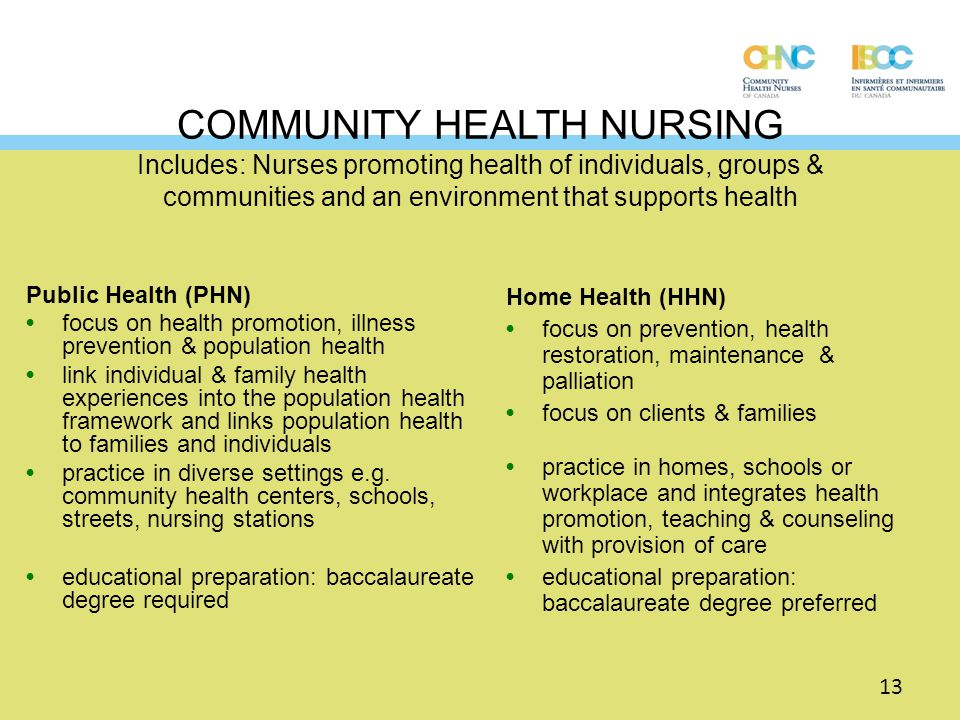 COMMUNITY HEALTH NURSING Includes: Nurses promoting health of individuals, groups & communities and an environment that supports health