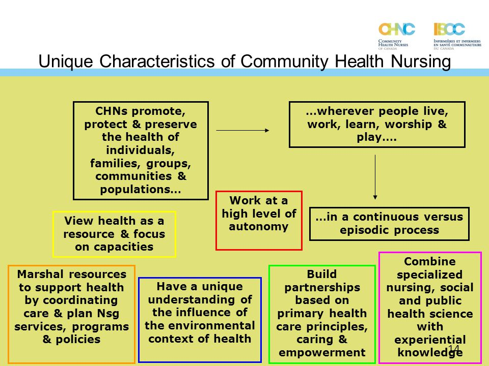 Unique Characteristics of Community Health Nursing