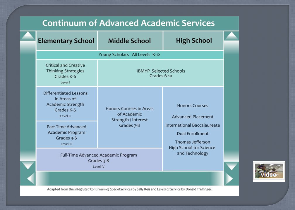 In the FCPS Advanced Academic brochure you will find a description of the continuum of services that the Advanced Academic Programs in Fairfax County Public Schools (FCPS) offer students.