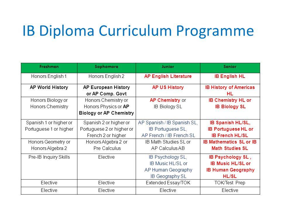IB Diploma Curriculum Programme