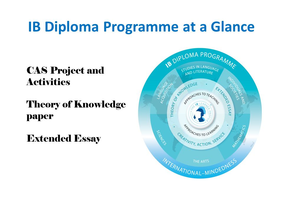 IB Diploma Programme at a Glance