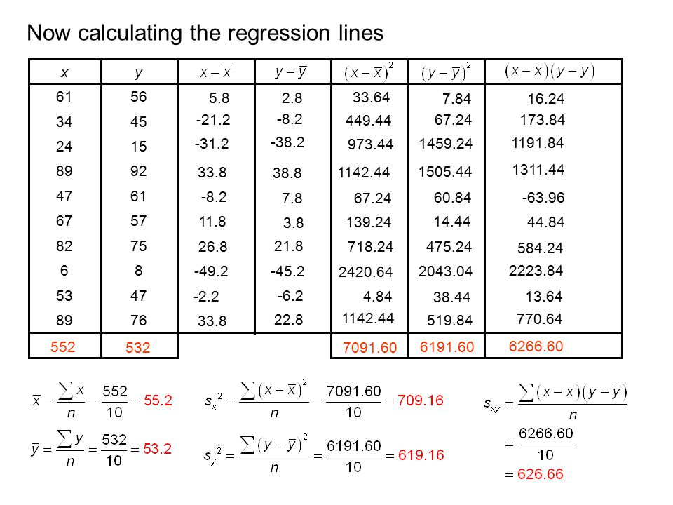 Now calculating the regression lines