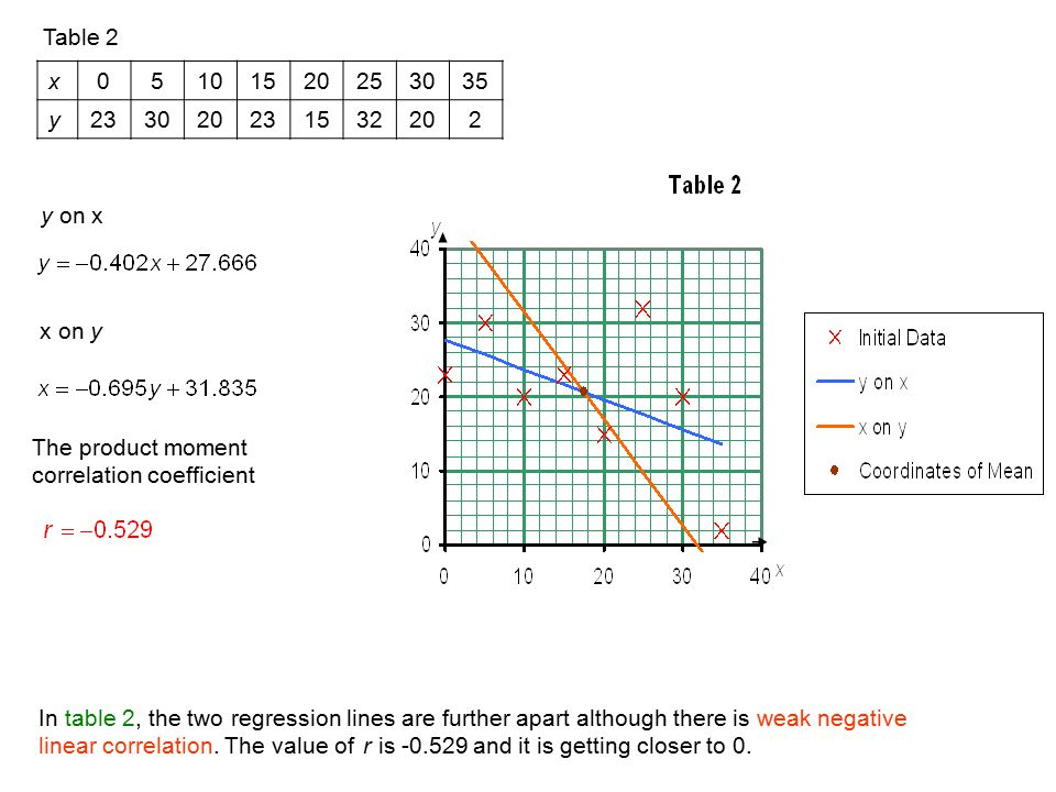 Table 2 x. 5. 10. 15. 20. 25. 30. 35. y. 23. 32. 2. y on x. x on y. The product moment correlation coefficient.