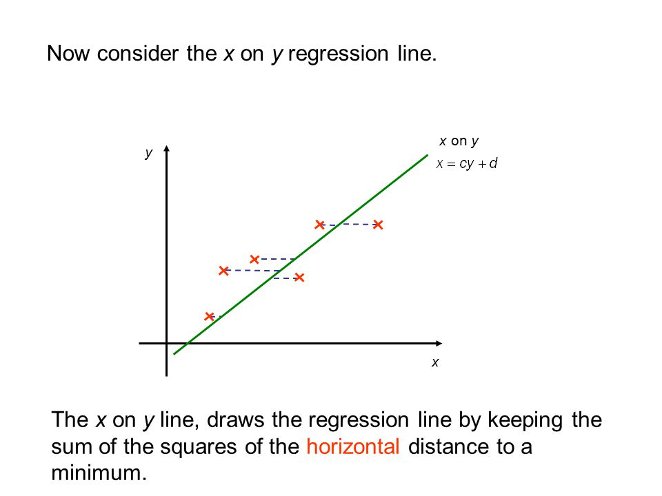 Now consider the x on y regression line.