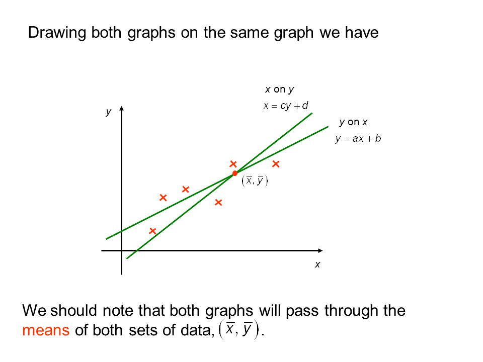 Drawing both graphs on the same graph we have