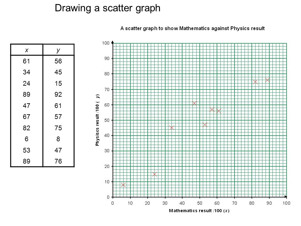 Drawing a scatter graph