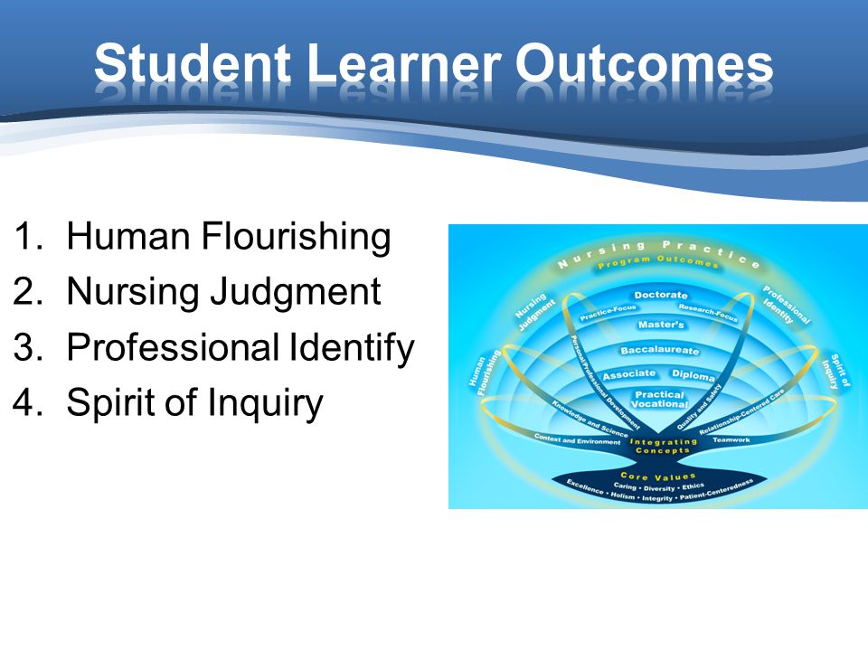 Student Learner Outcomes