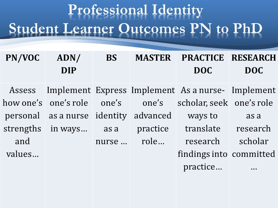 Professional Identity Student Learner Outcomes PN to PhD